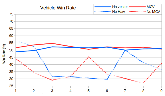 023_vehicleWinRate.png